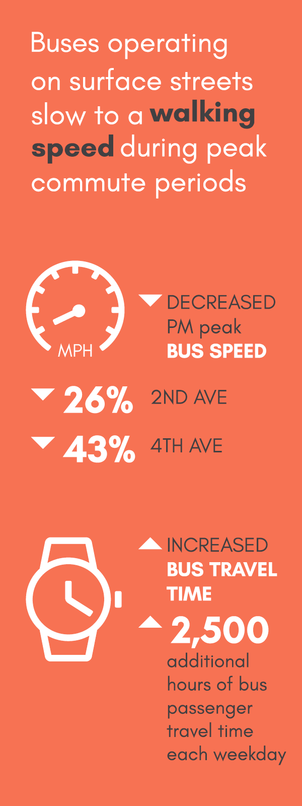 Buses operating on surface streets slow to a walking speed during peak commute periods. Decreased PM peak bus speed equals 26% on 2nd avenue and 43% on 4th avenue. Increased bus travel time: 2,500 additional hours of bus passenger travel time each weekday.