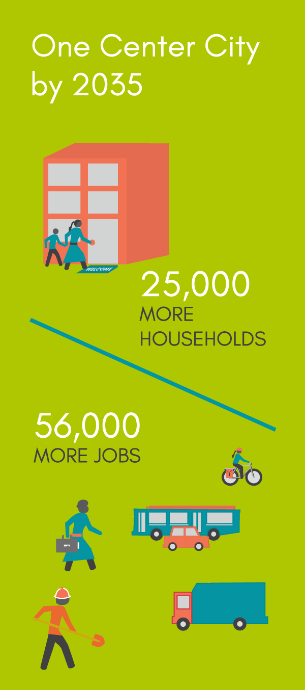 One Center City by 2035: 25,000 more households, 56,000 more jobs.